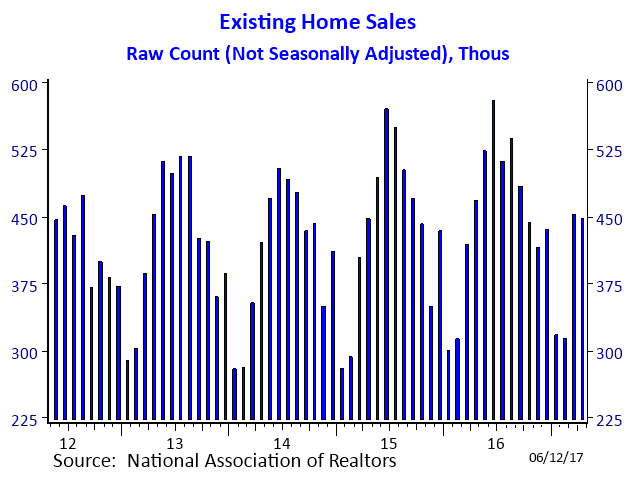 Raw Count of Home Sales (April 2017)