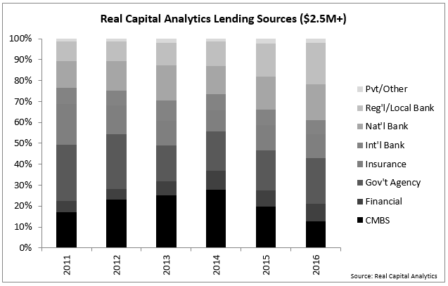 Smaller Banks Are Main Lending Providers in REALTORS®' Commercial Markets