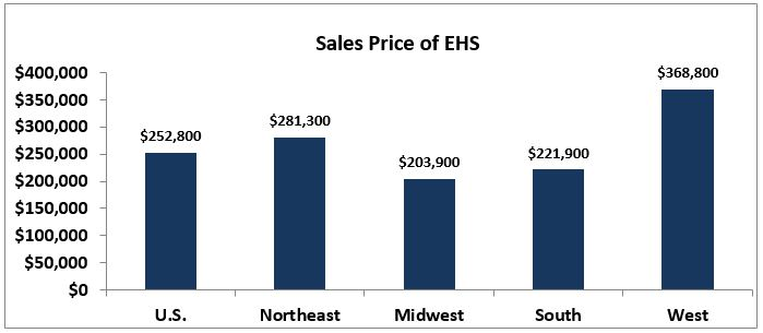 May 2017 Existing-Home Sales