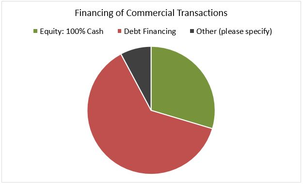 Cash Comprises 30 Percent of Sales in REALTOR® Commercial Markets