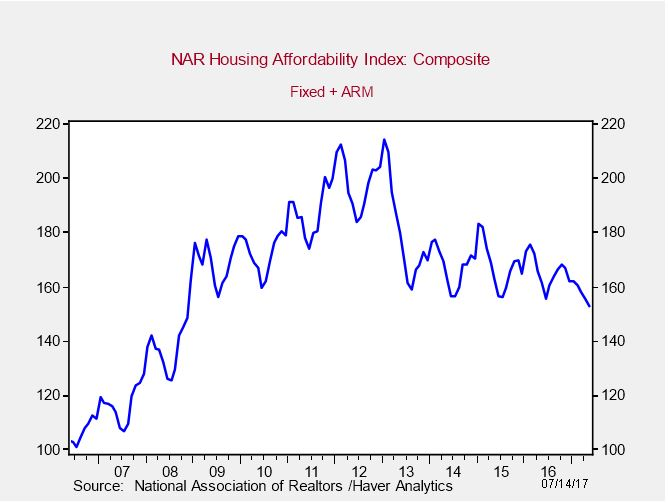 May 2017 Housing Affordability Index