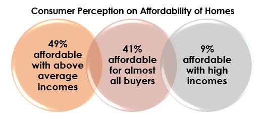 Consumer Perception: Homes Are Affordable Only to Those With Above Average Incomes