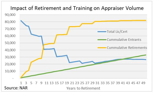 The Future of Appraisal: It's Not Simple