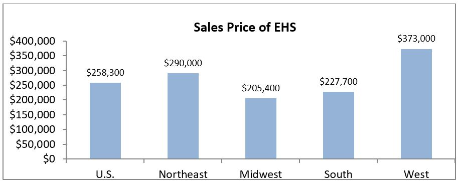 July 2017 Existing Home Sales