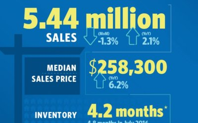 Inventory Crunch Stalls Sales in July