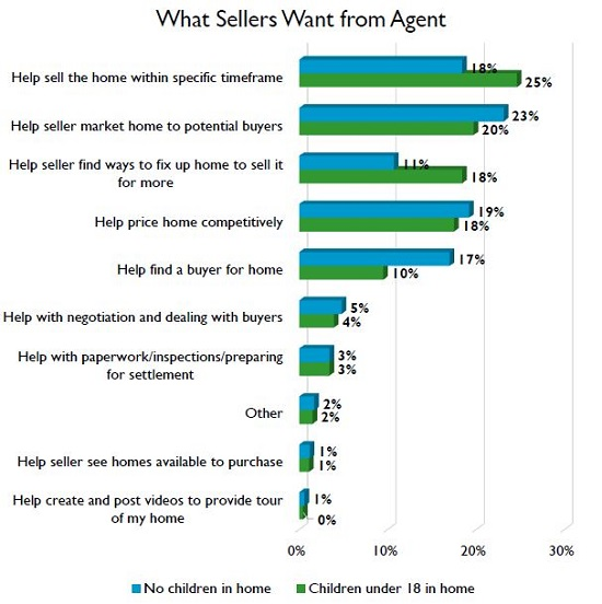 What sellers want from agent