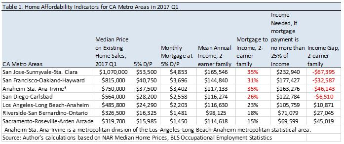 Who Can Afford to Buy a Home in California?