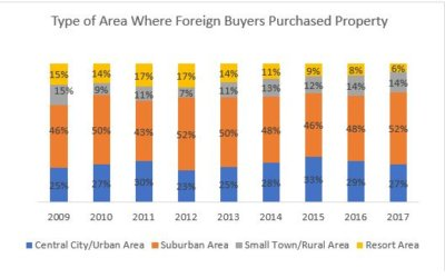 More Foreign Buyers Purchased in Cities/Suburbs Than in Resort Areas