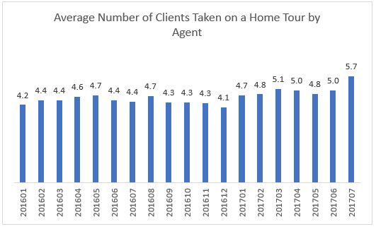 REALTORS® Reported More Home Tours but Fewer Offers in July 2017