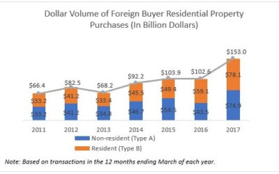 Foreign Buyer Residential Purchases Rose to $153B in April 2016–March 2017