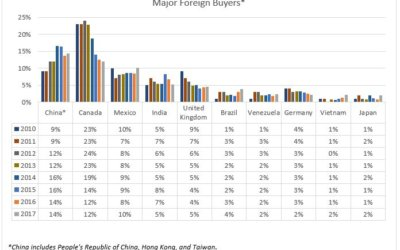 Chinese, Canadians, and Mexicans: Top Foreign Buyers in April 2016–March 2017
