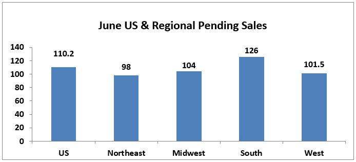 June 2017 Pending Home Sales