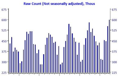 Raw Count of Home Sales (June 2017)