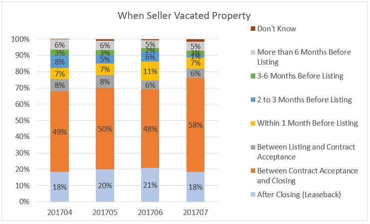 Nearly 20 Percent of Sellers Move Out After Leaseback Period