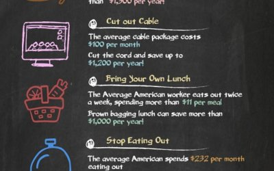 Infographic: A Dollar a Day: Simple Ways to Save For a Down Payment