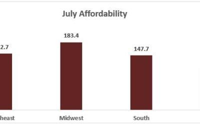 July 2017 Housing Affordability Index