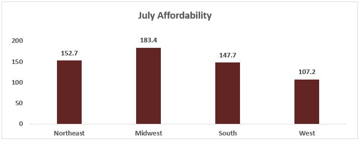 July 2017 Housing Affordability Index