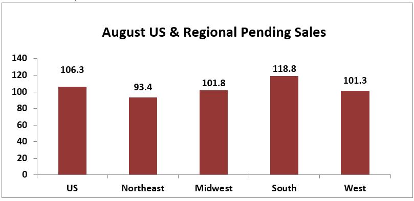 August 2017 Pending Home Sales