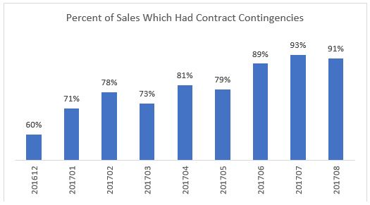 91 Percent of Closed Sales in August 2017 Had Contract Settlement Contingencies