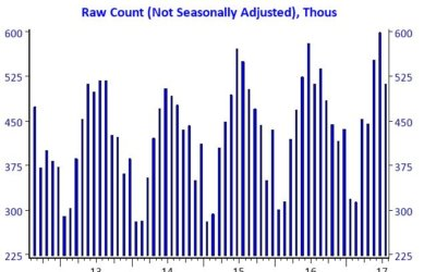 Raw Count of Home Sales (July 2017)