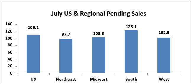 July 2017 Pending Home Sales
