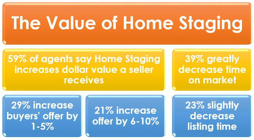 Home Staging Could Pay for Itself and Increase Seller Equity