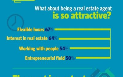 NAR Explores Top Reasons for Choosing a Career in Real Estate