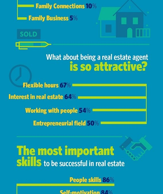 NAR Explores Top Reasons for Choosing a Career in Real Estate