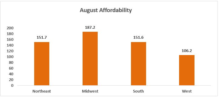 August 2017 Housing Affordability Index