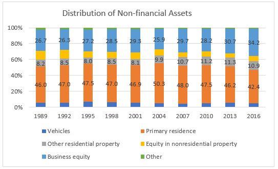 distribution assets