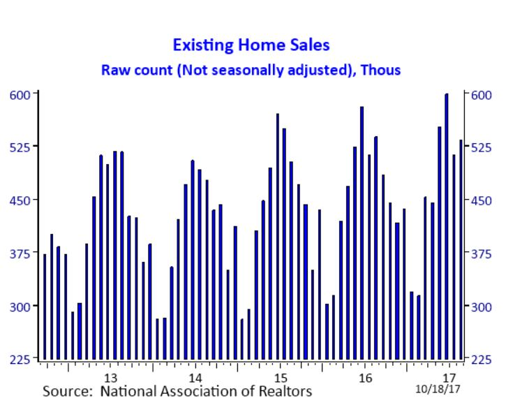 Raw Count of Home Sales (August 2017)