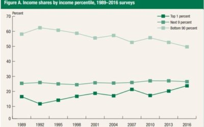 2016 Survey of Consumer Finances Takeaway:  Income and Wealth Share of 90 Percent of Families Has Declined in Past 27 Years (1989-2016)