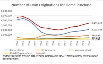 Home Purchase Originations Rose by 10 Percent in 2016, But are Still Below Pre-Housing Crash Level