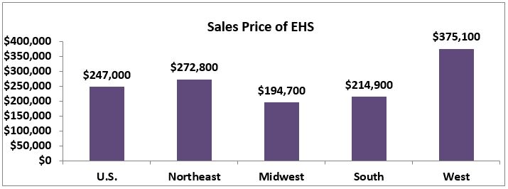 October 2017 Existing Home Sales