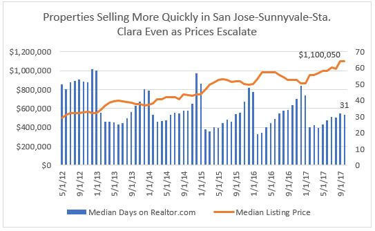Homebuying in San Francisco, San Jose, and Seattle Sill Strong Despite Steep Prices