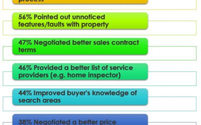 Benefits of Working with a Real Estate Agent to Buy and Sell a Home