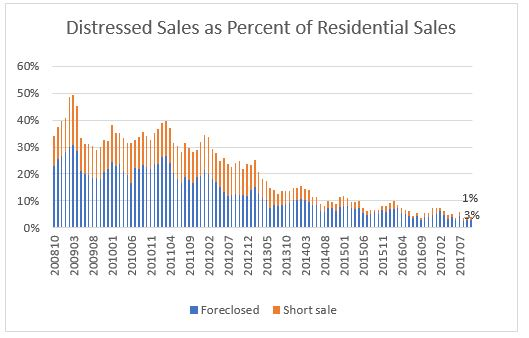 Foreclosures on the Decline, with Large Inventory in New York, New Jersey, and Florida