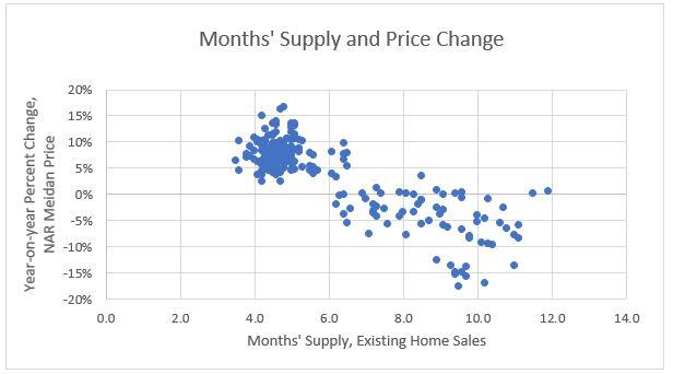 months supply