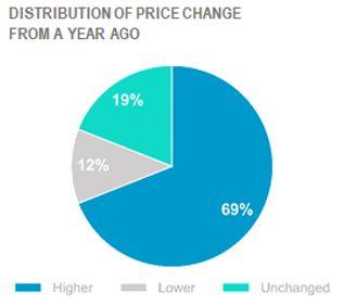 price change