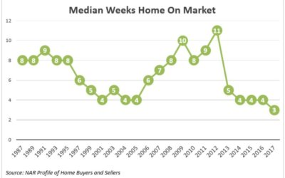 Drop in Time on Market to Sell a Home