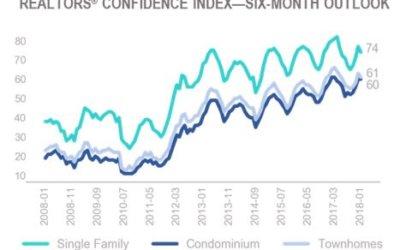 REALTORS® Confidence Index Survey: January 2018 Highlights