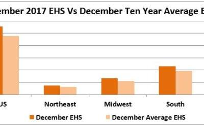 December 2017 EHS Over Ten Years