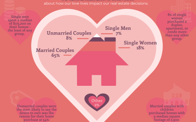 Infographic: Home is Where the Heart Is