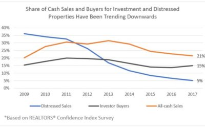 Fewer Cash Sales, Investor Buyers, and Distressed Sales in 2017
