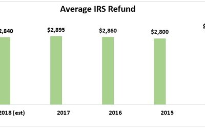 Using Tax Refund for a Downpayment