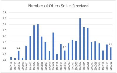 Home Sellers Had 2 to 3 Buyer Offers in 2017