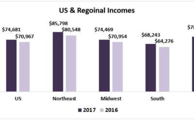 December 2017 Housing Affordability Index
