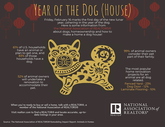 Infographic: Year of the Dog (House)